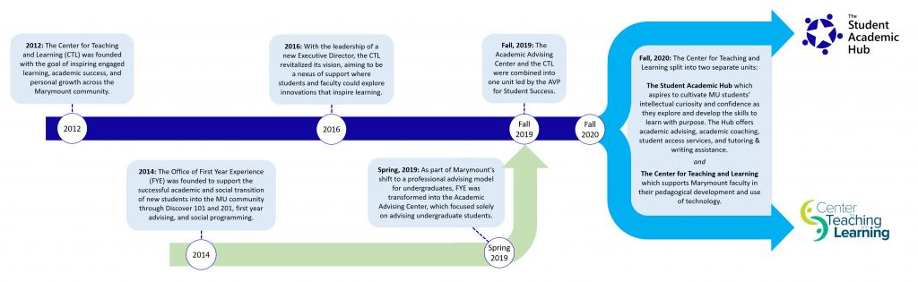 Student Academic Hub Timeline